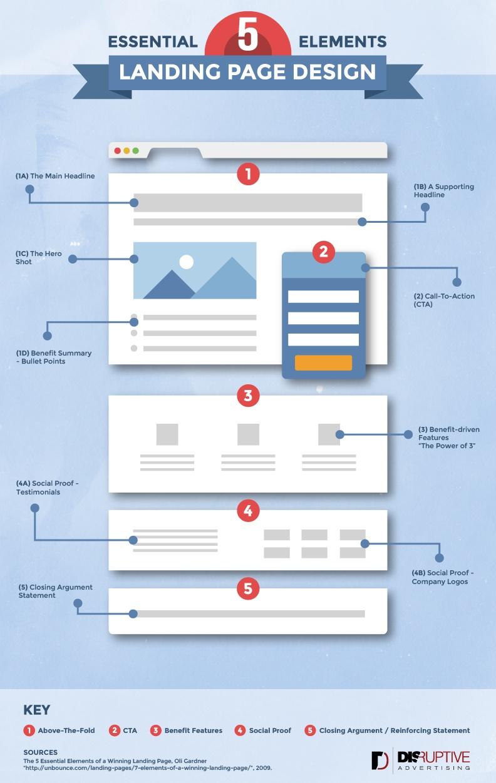 Essentials-of-Landing-Page-Design